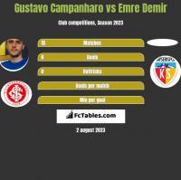 Gustavo Campanharo vs Emre Demir h2h player stats