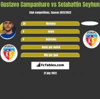 Gustavo Campanharo vs Selahattin Seyhun h2h player stats