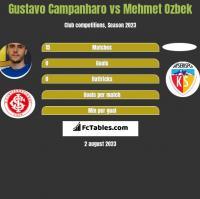 Gustavo Campanharo vs Mehmet Ozbek h2h player stats
