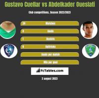 Gustavo Cuellar vs Abdelkader Oueslati h2h player stats