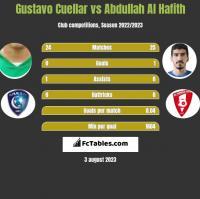 Gustavo Cuellar vs Abdullah Al Hafith h2h player stats