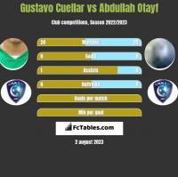 Gustavo Cuellar vs Abdullah Otayf h2h player stats