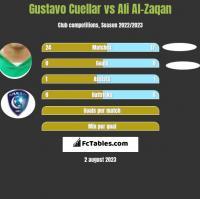 Gustavo Cuellar vs Ali Al-Zaqan h2h player stats