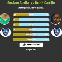 Gustavo Cuellar vs Andre Carrillo h2h player stats