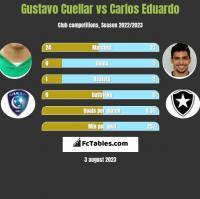 Gustavo Cuellar vs Carlos Eduardo h2h player stats