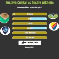 Gustavo Cuellar vs Gustav Wikheim h2h player stats