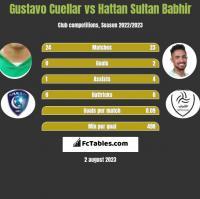 Gustavo Cuellar vs Hattan Sultan Babhir h2h player stats