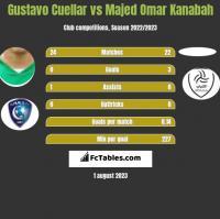 Gustavo Cuellar vs Majed Omar Kanabah h2h player stats