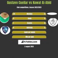 Gustavo Cuellar vs Nawaf Al-Abid h2h player stats