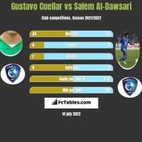 Gustavo Cuellar vs Salem Al-Dawsari h2h player stats
