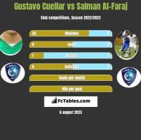 Gustavo Cuellar vs Salman Al-Faraj h2h player stats