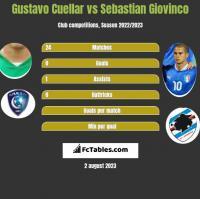 Gustavo Cuellar vs Sebastian Giovinco h2h player stats