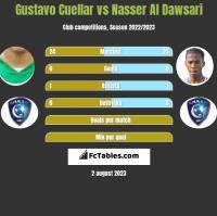 Gustavo Cuellar vs Nasser Al Dawsari h2h player stats