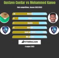 Gustavo Cuellar vs Mohammed Kanoo h2h player stats