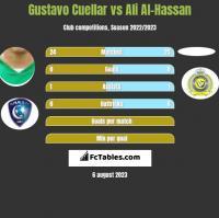 Gustavo Cuellar vs Ali Al-Hassan h2h player stats