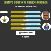 Gustavo Dulanto vs Chancel Mbemba h2h player stats