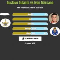 Gustavo Dulanto vs Ivan Marcano h2h player stats