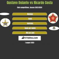Gustavo Dulanto vs Ricardo Costa h2h player stats