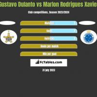 Gustavo Dulanto vs Marlon Rodrigues Xavier h2h player stats