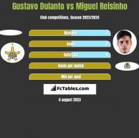 Gustavo Dulanto vs Miguel Reisinho h2h player stats