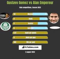 Gustavo Gomez vs Alan Empereur h2h player stats