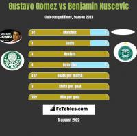 Gustavo Gomez vs Benjamin Kuscevic h2h player stats