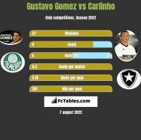 Gustavo Gomez vs Carlinho h2h player stats
