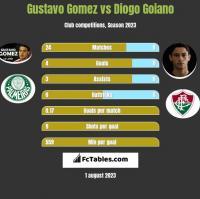 Gustavo Gomez vs Diogo Goiano h2h player stats