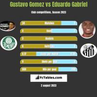 Gustavo Gomez vs Eduardo Gabriel h2h player stats