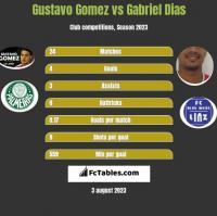 Gustavo Gomez vs Gabriel Dias h2h player stats