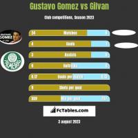 Gustavo Gomez vs Gilvan h2h player stats