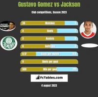 Gustavo Gomez vs Jackson h2h player stats