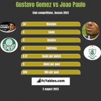 Gustavo Gomez vs Joao Paulo h2h player stats