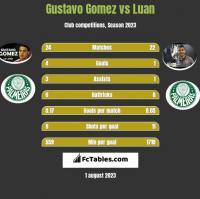Gustavo Gomez vs Luan h2h player stats