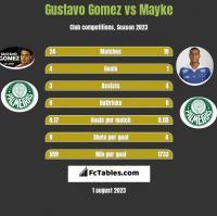 Gustavo Gomez vs Mayke h2h player stats
