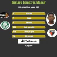 Gustavo Gomez vs Moacir h2h player stats