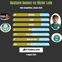 Gustavo Gomez vs Victor Luis h2h player stats