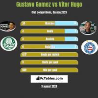 Gustavo Gomez vs Vitor Hugo h2h player stats