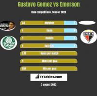 Gustavo Gomez vs Emerson h2h player stats