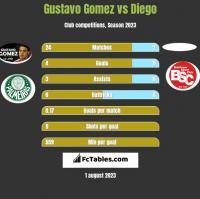 Gustavo Gomez vs Diego h2h player stats