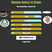 Gustavo Gomez vs Bruno h2h player stats