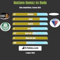 Gustavo Gomez vs Dudu h2h player stats