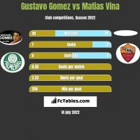 Gustavo Gomez vs Matias Vina h2h player stats