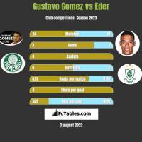Gustavo Gomez vs Eder h2h player stats