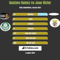 Gustavo Gomez vs Joao Victor h2h player stats
