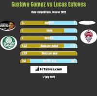 Gustavo Gomez vs Lucas Esteves h2h player stats