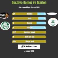 Gustavo Gomez vs Marlon h2h player stats
