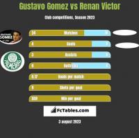Gustavo Gomez vs Renan Victor h2h player stats