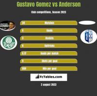 Gustavo Gomez vs Anderson h2h player stats