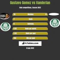 Gustavo Gomez vs Vanderlan h2h player stats
